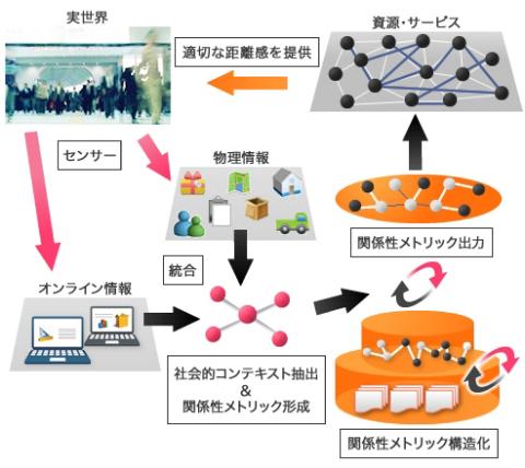 京大、電通大、神戸デジタル・ラボ 研究開発チームが研究開発している「関係性メトリックによる新世代ネットワーク」のビジョン (画像:ビジネスワイヤ)