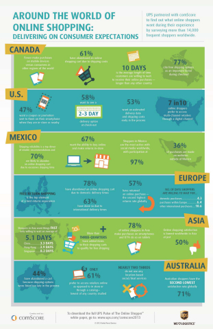 comScore Pulse of the Online Shopper Global Infographic (Graphic: Business Wire)
