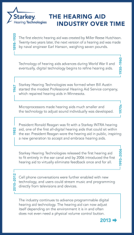The Hearing Aid Industry Over Time (Graphic: Starkey Hearing Technologies)