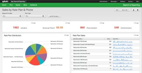 Splunk Enterprise 6: Customized Dashboards (Graphic: Business Wire)