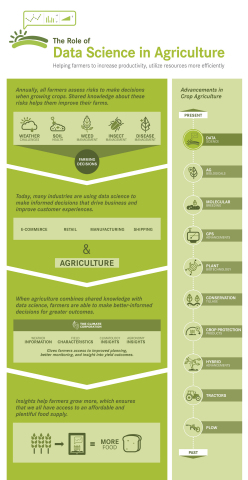 Data Science in Agriculture (Graphic: Business Wire)