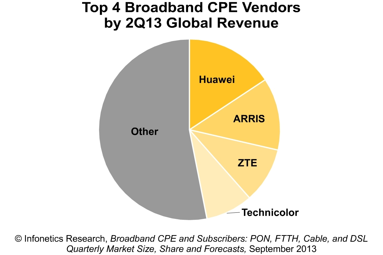 Infonetics: Fixed LTE and DOCSIS 3 0 propel broadband CPE market as
