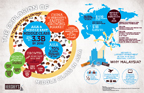 Infographic About Hershey's New Plant in Malaysia