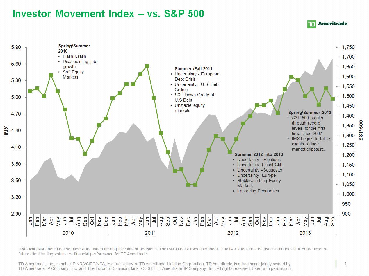 TD Ameritrade\'s Investor Movement Index: IMX Ricochets Back Down ...