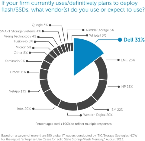 Dell is the number one preferred vendor for enterprise flash storage deployments according to an independent study of more than 550 global IT leaders from analyst group Storage Strategies NOW. (Graphic: Business Wire)