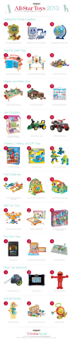 This year, Amazon turned to Amazon Mom fans on Facebook to help identify the top toys across ten toy trend categories. Amazon shoppers can browse the complete list of Amazon Mom Picks on this year's Holiday Toy List. (Graphic: Business Wire)