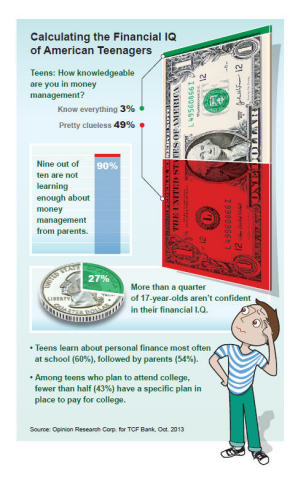 Calculating the Financial IQ of American Teenagers - results of new poll from TCF Bank. (Graphic: TCF Bank)