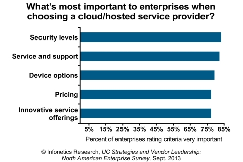 Security, service and support, device options, pricing and innovation all factor highly among enterprises evaluating cloud and hosted service providers, reports Infonetics Research. (Graphic: Infonetics Research)