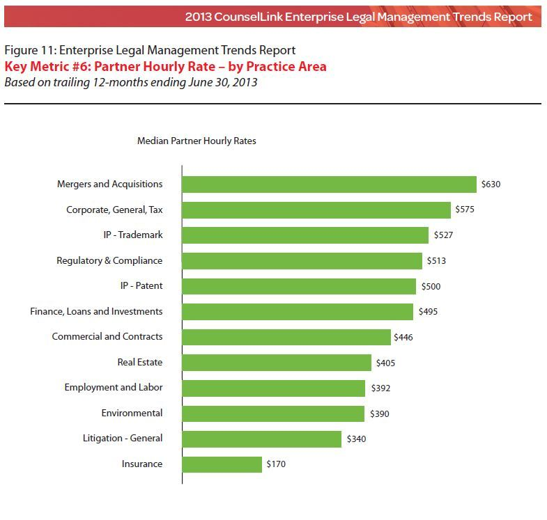 This graphic displays median partner hourly rates by practice area (CounselLink 2013 Enterprise Legal Management Trends Report).