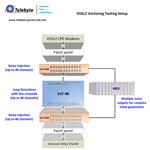 Telebyte G.vector Test Laboratory VDSL2 Vectoring Testing Setup