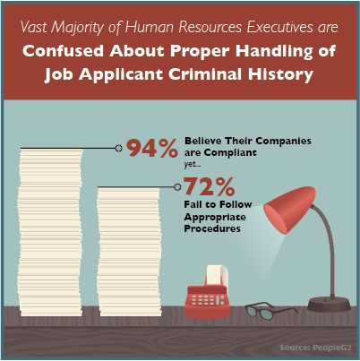 PeopleG2's Human Resources Compliance Survey finds 72% of executives confused. (Graphic: Business Wire)