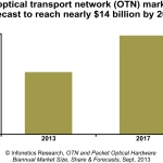 """OTN switching is experiencing breakout growth in North America and EMEA (Europe, Middle East, Africa), where service providers are adopting integrated WDM and OTN switching and rolling out 100G coherent in the core,"" notes Andrew Schmitt, principal analyst for optical at Infonetics Research. (Graphic: Infonetics Research)"