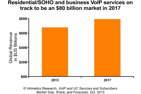 """""""The VoIP services market is on track with our expectations for 2013,"""" reports Diane Myers, principal analyst for VoIP, UC and IMS at Infonetics Research. """"Residential VoIP services make up the majority of revenue, but growth is being fueled by business services as SIP trunking and cloud unified communications continue to expand and find broader adoption with enterprises of all sizes."""" (Graphic: Infonetics Research)"""