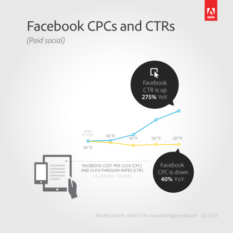 Facebook is becoming increasingly attractive to brand marketers with Cost-per-Click (CPC) down 40% YoY and Click-through-Rate (CTR) up 275% YoY (Graphic: Business Wire)