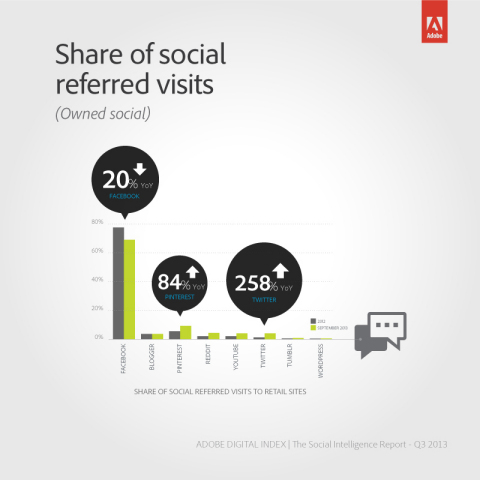 Facebook is still the leader in % of visitors, but down 20% from 77% in '12 while the competition is slowly closing gap: Shared of social referred visits for Twitter is up 258% YoY; 84% up for Pinterest; and 130% for YouTube (Graphic: Business Wire)