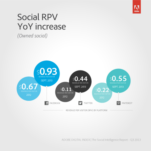 Revenue per visit (RPV) has increased YoY illustrating an increase in value for social media marketing: Facebook: Up 39% YoY; Twitter: Up 300% YoY; and Pinterest: Up 150% YoY (Graphic: Business Wire)