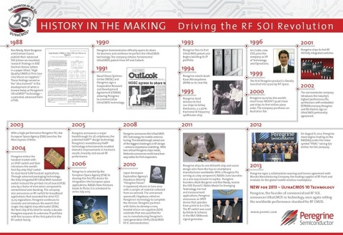 Peregrine Semiconductor celebrates 25 years of driving the RF SOI revolution. From roots in government research-and-development innovation, Peregrine continues to revolutionize the industry with high-performance, integrated RF solutions. Peregrine products provide critical communication pathways for devices used around the globe and beyond - from the Mars Rover to today's most advanced smartphones. Peregrine chips have been to seven planets, Pluto and the Itokawa asteroid. And every day, handheld devices deliver critical conversations and data using a Peregrine chip. (Graphic: Business Wire)