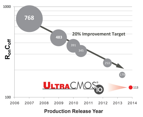 UltraCMOS 10 technology platform delivers the industry's best RonCoff performance and enables improved performance and scaling utilizing 130nm generation CMOS technology. The RonCoff figure of merit is a ratio of how much loss occurs when a radio signal goes through a switch in its ON state (Ron, or on-resistance) and how much the radio signal leaks through the capacitor in its OFF state (Coff, or off capacitance). The RonCoff performance metric for UltraCMOS 10 technology is 113fsec. This is a five-fold improvement over the first generation released by Peregrine ten years ago and is representative of Peregrine's expertise in using best-in-class engineering methodologies and materials to strike a balance between lowering insertion loss without sacrificing isolation performance. (Graphic: Business Wire)