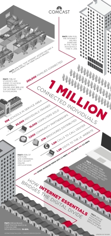 Internet Essentials has connected more than 1 million low-income Americans to the power of the Internet at home. (Graphic: Comcast)