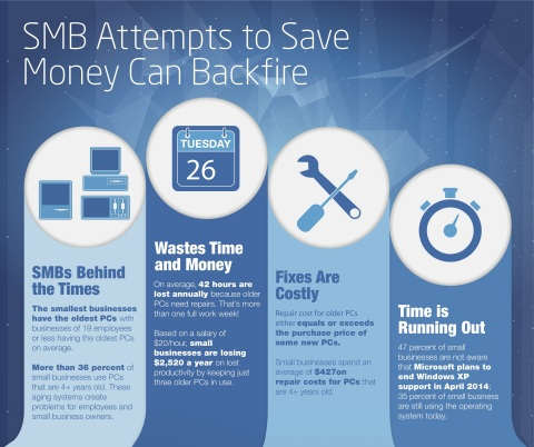 SMB Attempts to Save Money Can Backfire (Graphic: Business Wire)