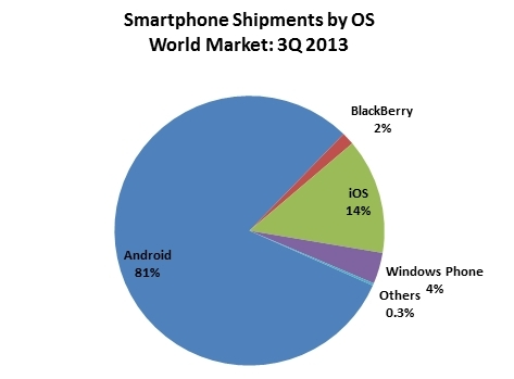 Smartphone Shipments by OS: World Market: 3Q 2013 (Graphic: Business Wire)