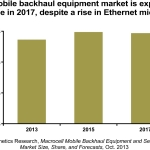 """Though it'll be slow growth ahead over the next couple of years for the macrocell mobile backhaul equipment market, this is still a huge market, one for which we expect operators to spend a cumulative $43 billion over the five years from 2013 to 2017,"" reports Michael Howard, principal analyst for carrier networks and co-founder of Infonetics Research. (Graphic: Infonetics Research)"