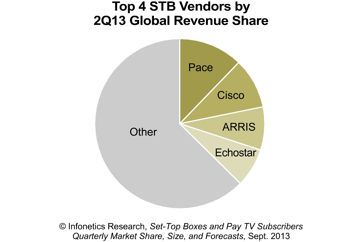 Infonetics Gains In Asia And Latin America Stb Markets Wont Offset Mkt Wiring Diagram Declines N W Europe Business Wire