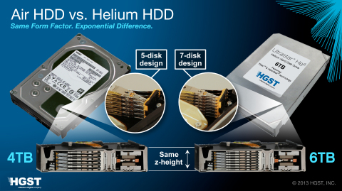 HGST: Air HDD vs. Helium HDD - Same Form Factor, Exponential Difference (Graphic: Business Wire)