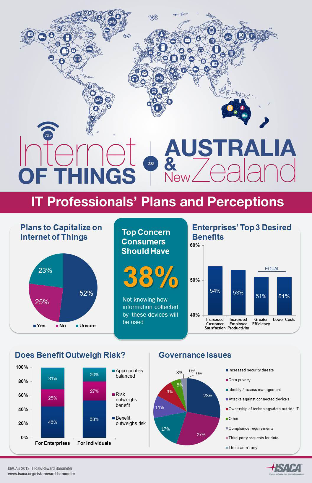 Benefits of Connected Devices Outweigh Risks to Australian and New ...