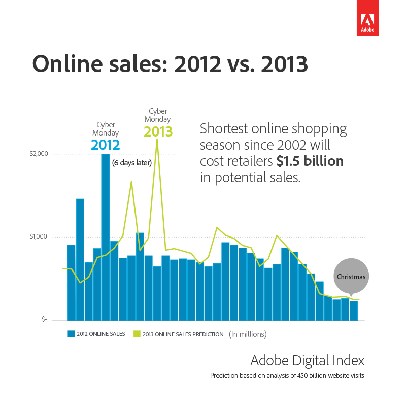 Adobe Predicts Thanksgiving To Soon Surpass Black Friday In Online Sales Cyber Monday To Break All Records Business Wire
