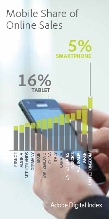 Expected mobile share of online sales by country (Graphic: Business Wire)