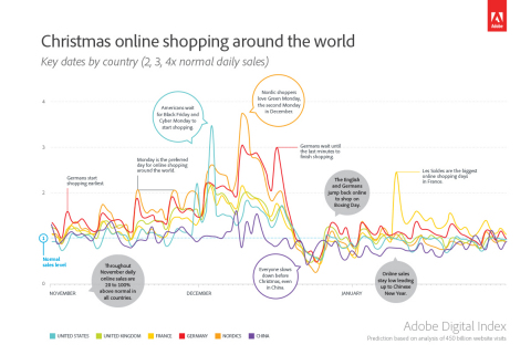 Christmas online shopping around the world (Graphic: Business Wire)