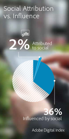 Attribution of online sales to Social vs Influence (Graphic: Business Wire)