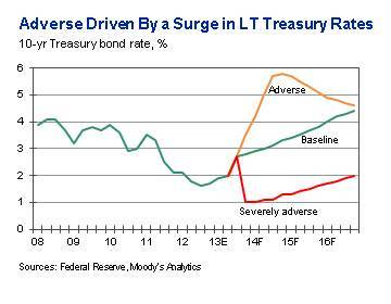 2014 Adverse Scenario Driven By a Surge in Long-Term Treasury Rates (Graphic: Business Wire)