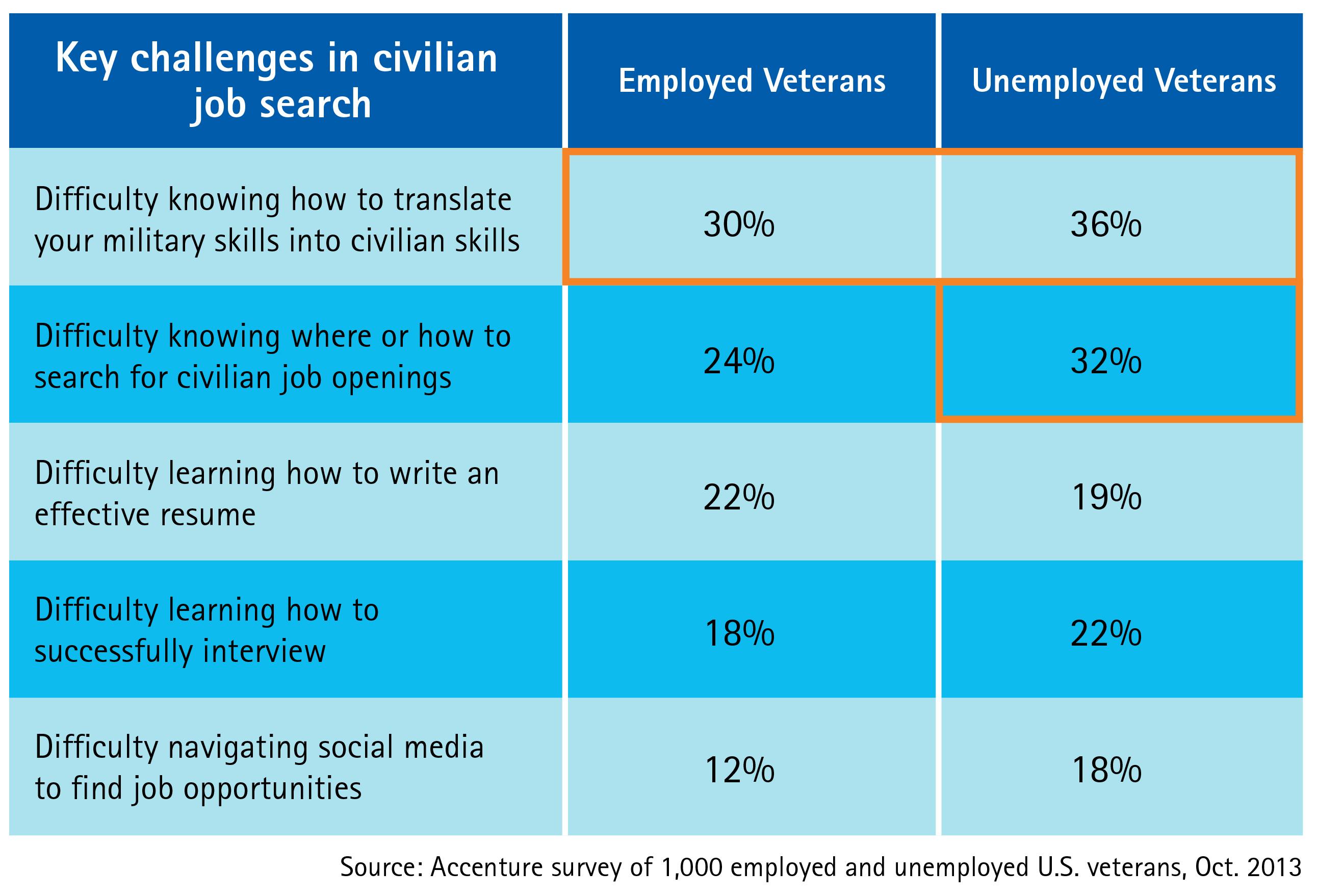 Higher Salaries for Veterans with Civilian Jobs in Same Career Field ...