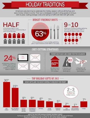 The latest Discover Holiday Shopping Survey finds consumers are dialing down for the holidays to save money. Most are hosting a holiday party in their homes and inviting guests to bring a dish, as well as fulfilling wish lists with gift cards. (Graphic: Business Wire)