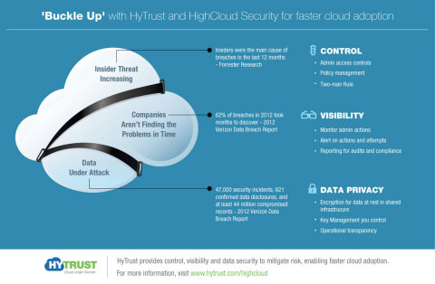 'Buckle Up' with HyTrust and HighCloud Security for faster cloud adoption (Graphic: Business Wire)