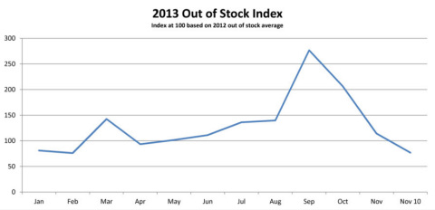 Graph 1: Units Out of Stock Index (Graphic: Business Wire)
