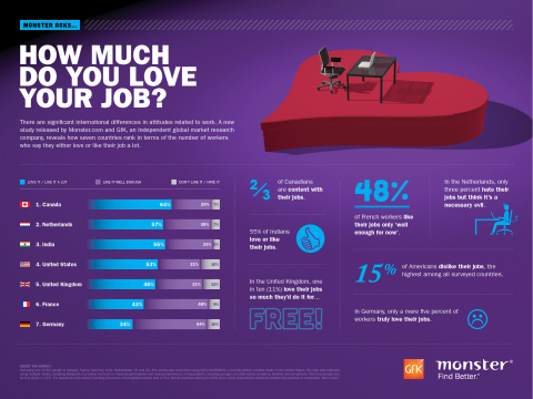 Monster-GfK International Research - GfK - How Much Do You Love Your Job (Graphic: Business Wire)