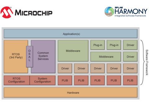 Microchip Technology Inc  : Microchip Announces First