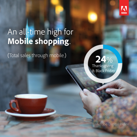 For the first time, smartphones and tablets drove more than 24% of online sales on Thanksgiving Day  ...