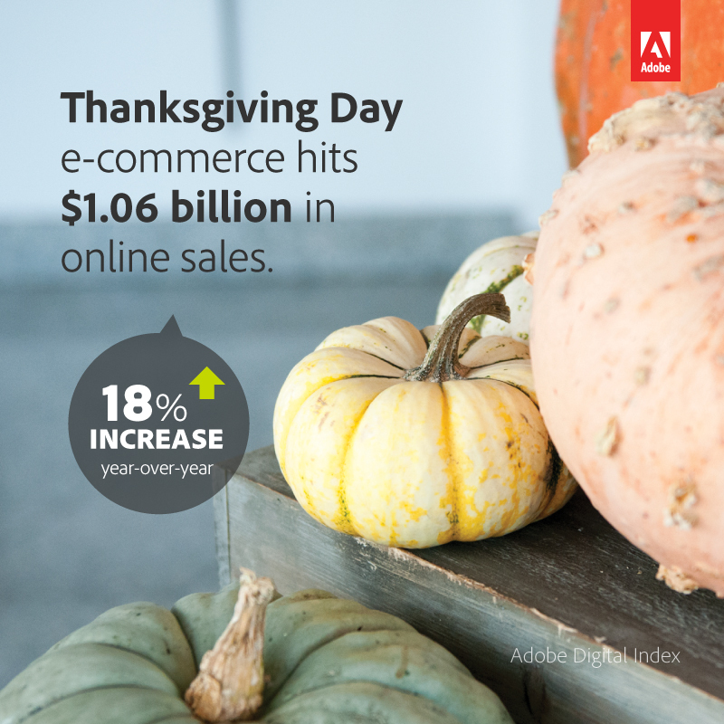 Thanksgiving Day saw record online sales of $1.062 billion - up 18% year-over-year (Photo: Business Wire)