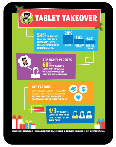 Infographic: PBS KIDS Parent Survey (Graphic: Business Wire)