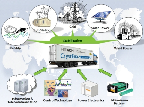 Concept of Energy Storage System (Graphic: Business Wire)
