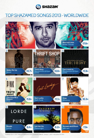"""The year 2013 will be best known as the year Robin Thicke's dance track """"Blurred Lines"""" became the soundtrack of the summer and with newcomer, Lorde, storming the charts worldwide with her debut track, """"Royals."""" But they can't touch Macklemore & Ryan Lewis, who owned 2013 with three successive hits """"Thrift Shop"""", """"Can't Hold Us"""" and """"Same Love."""" (Photo: Business Wire)"""