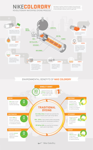 See the process and environmental benefits of NIKE, Inc. ColorDry technology. (Graphic: Business Wire)