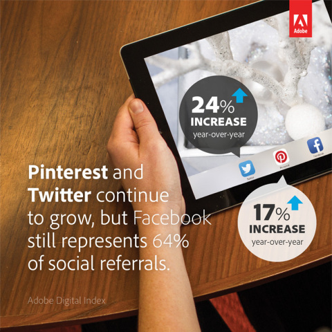 Facebook generated 64% of all social media driven sales (up 12% YoY), while Twitter's share grew by 24% and Pinterest increased its share of referral traffic by 17% YoY. (Graphic: Business Wire)