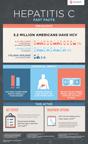 Infographic on Hepatitis C