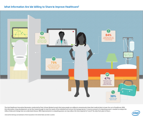 What Information Are We Willing to Share to Improve Healthcare? (Graphic: Business Wire)