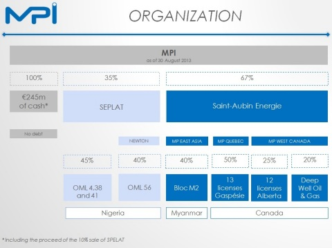Organisation du groupe MPI (Graphic: Business Wire)